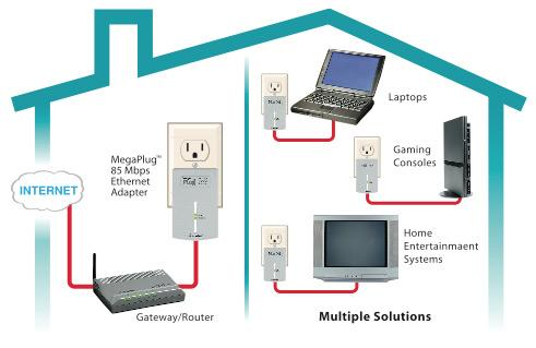 Ethernet Over Power: Get Rid of Your WiFi and Easily Get Internet Throughout Your House Actiontec-hle08500-01k-megaplug-85mbps-ethernet-homeplug-av-powerline-networking-adapter-kit-house-diagram