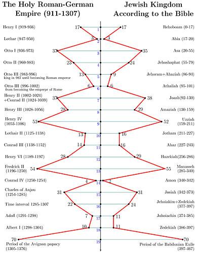 Istoria lumii - 364 de ani vechime Fig-3