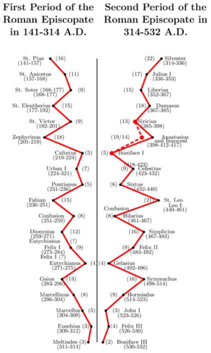 Istoria lumii - 364 de ani vechime Fig-4