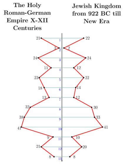 Istoria lumii - 364 de ani vechime Fig-5