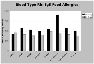 Rh negative facts and fiction – truth and contradictions Rh-negative-food-allergies-300x205