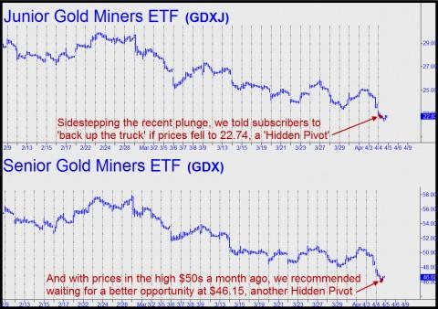 prix de l'or, de l'argent et des minières / suivi quotidien en clôture - Page 19 Sidestepping-the-plunge-in-GDXJ-and-GDX-e1333592359412