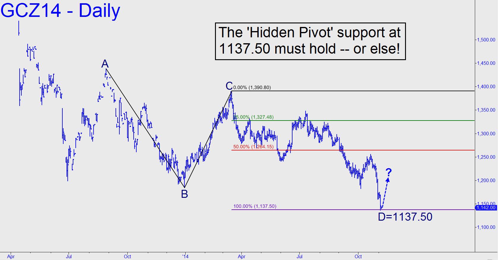 prix de l'or, de l'argent et des minières / suivi quotidien en clôture - Page 15 Gold-pivot-MUST-hold