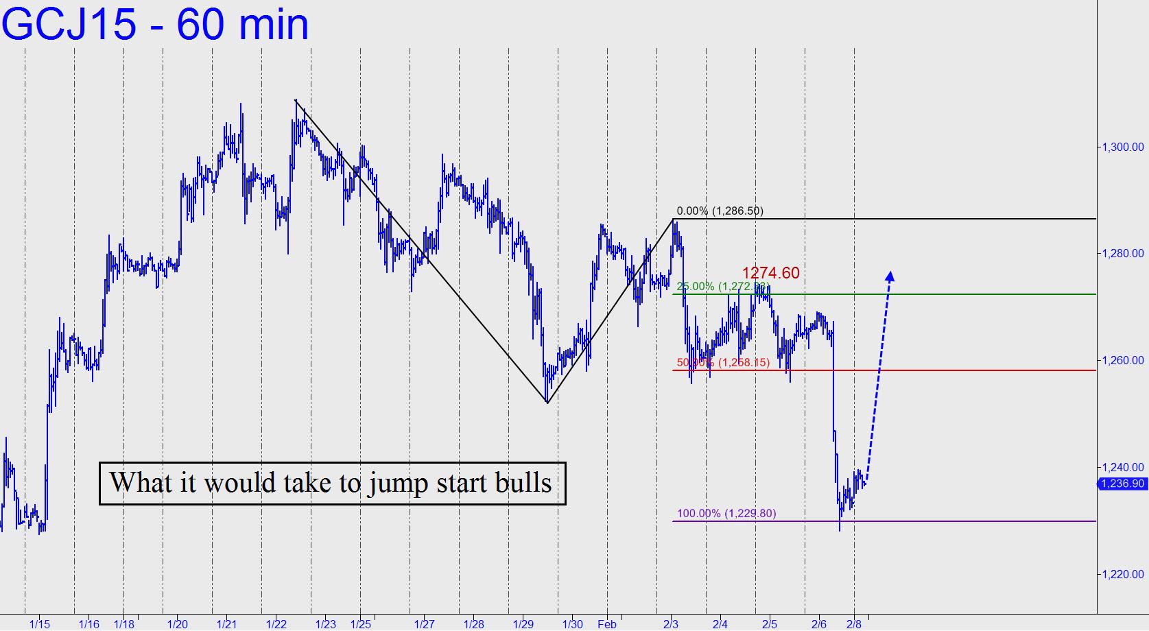 prix de l'or, de l'argent et des minières / suivi 2015 et ultérieurement What-it-would-take-to-jump-start-gold-bulls
