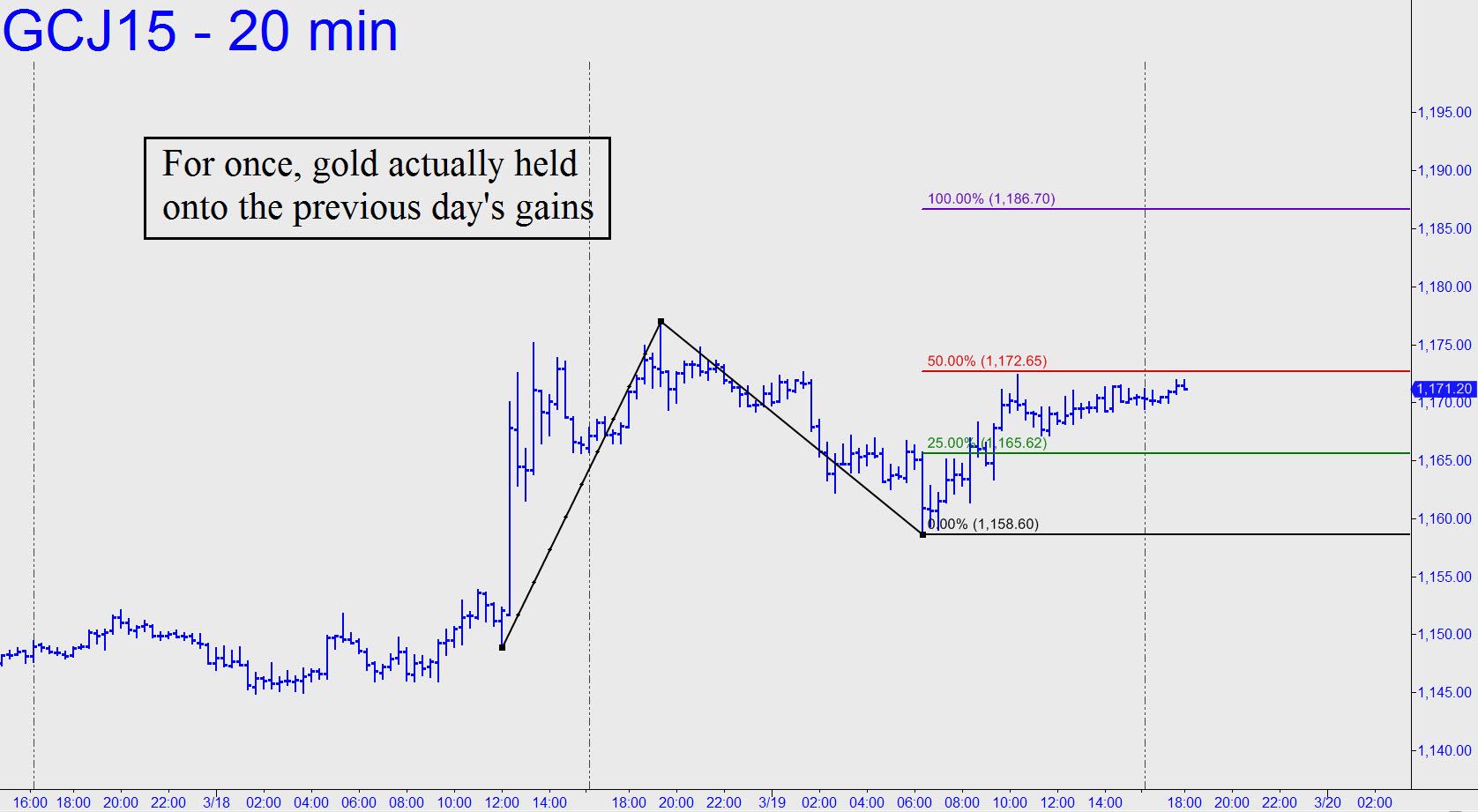 prix de l'or, de l'argent et des minières / suivi 2015 et ultérieurement - Page 2 Gold-actually-held-onto