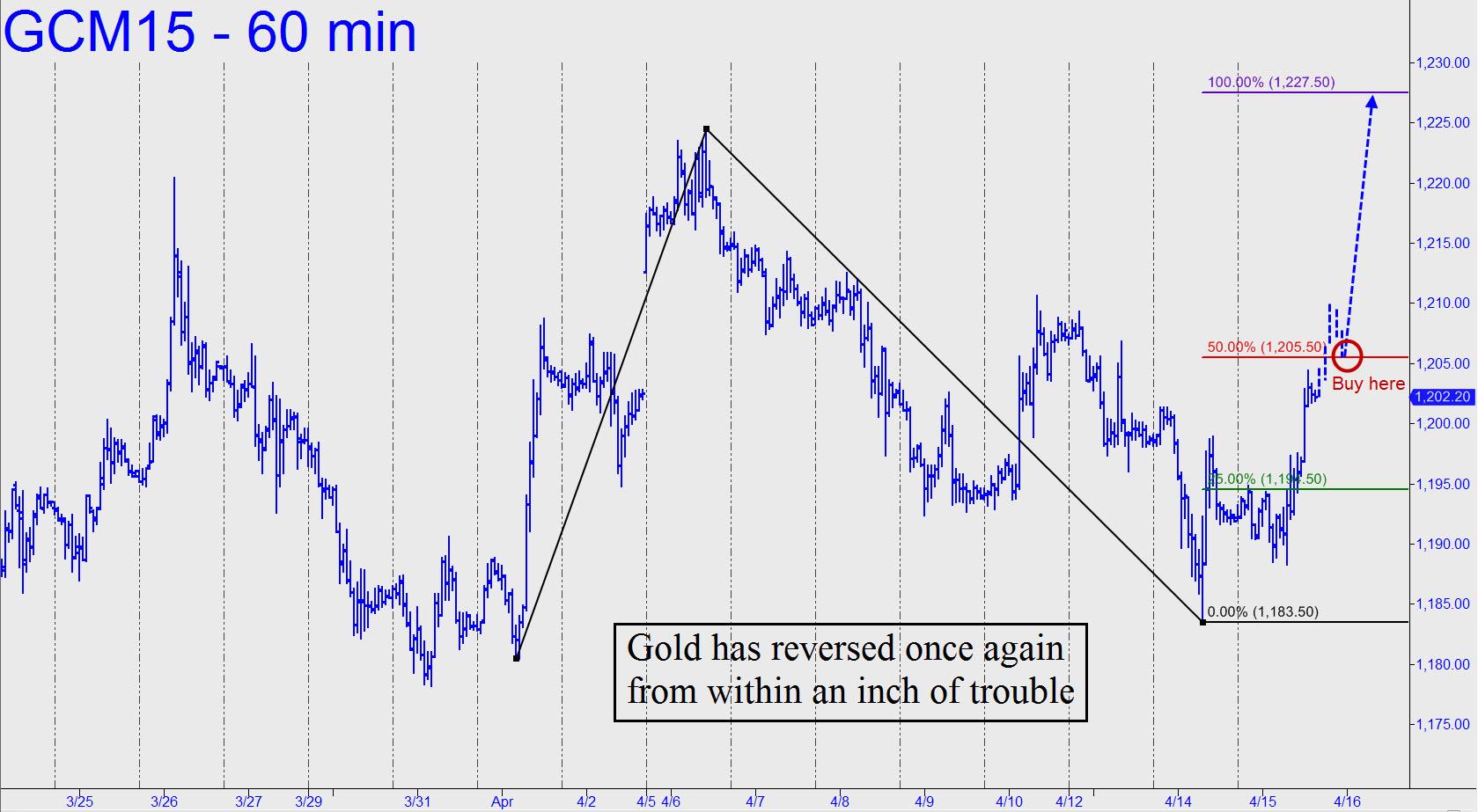 prix de l'or, de l'argent et des minières / suivi 2015 et ultérieurement - Page 3 Gold-has-reversed-again
