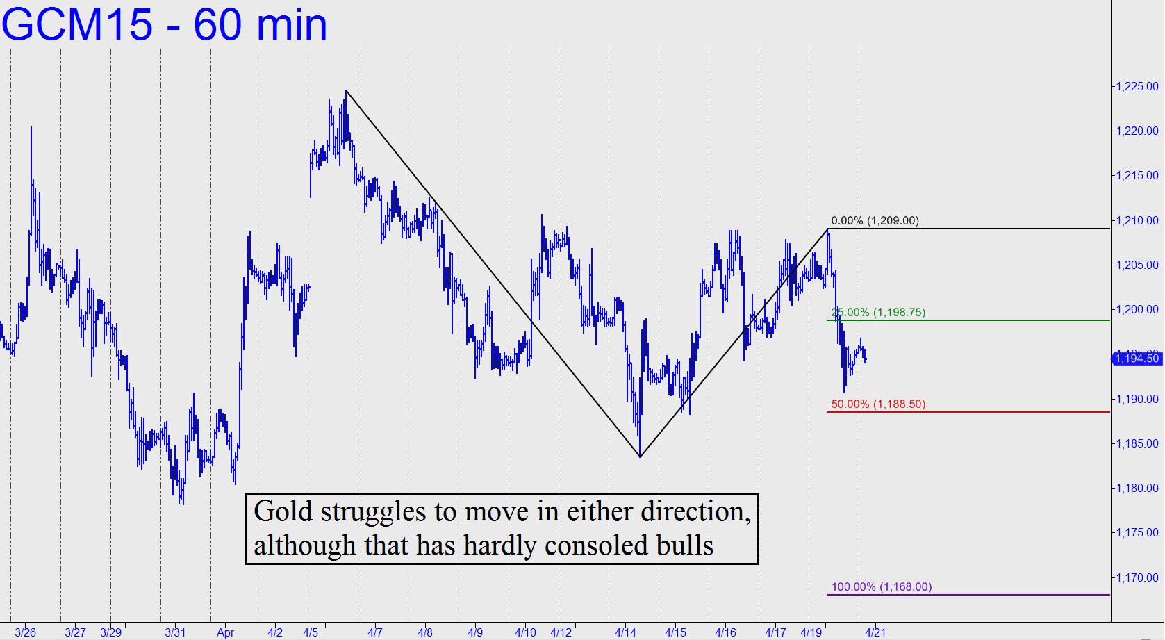 prix de l'or, de l'argent et des minières / suivi 2015 et ultérieurement - Page 3 Gold-struggles-to-move