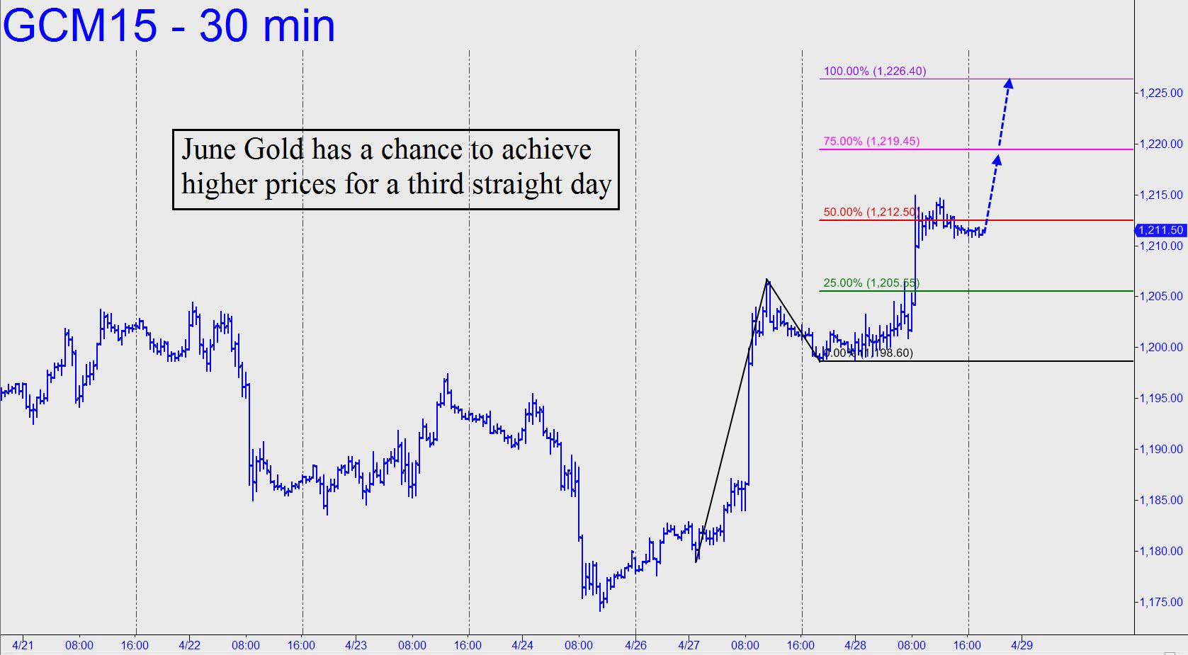 prix de l'or, de l'argent et des minières / suivi 2015 et ultérieurement - Page 3 June-Gold-has-a-chance