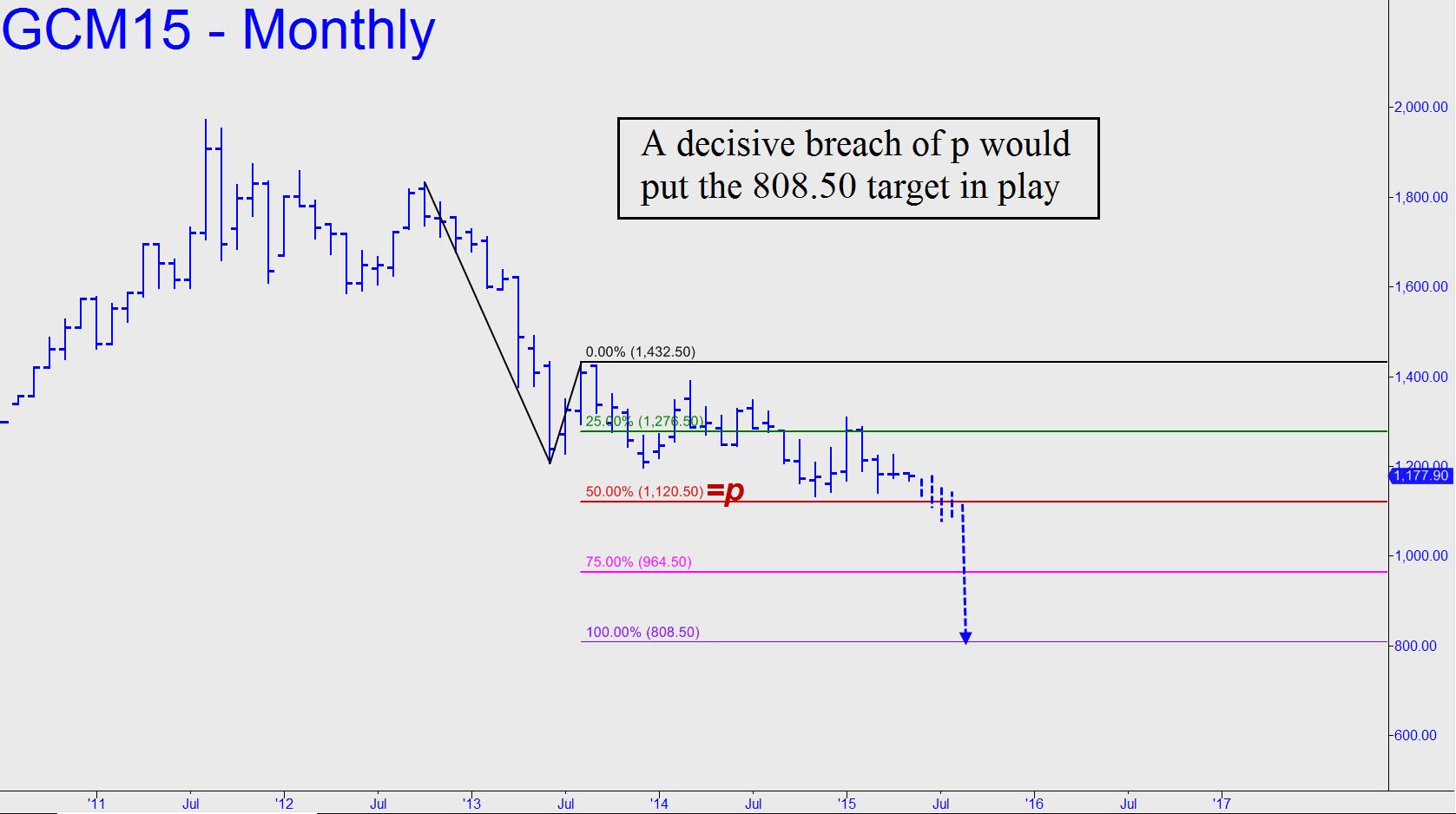 prix de l'or, de l'argent et des minières / suivi 2015 et ultérieurement - Page 3 Golds-decisive-breach-would