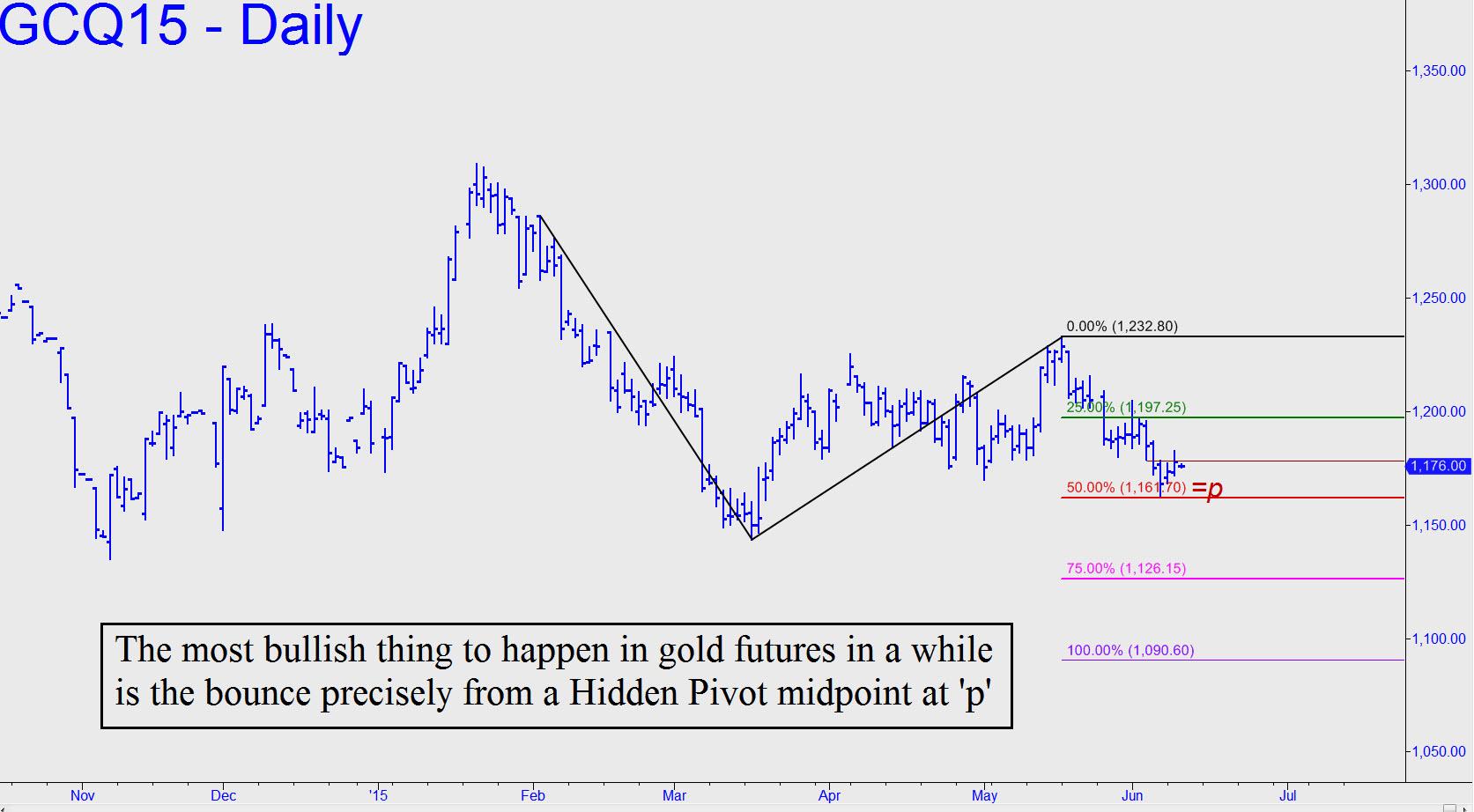 prix de l'or, de l'argent et des minières / suivi 2015 et ultérieurement - Page 3 Most-bullish-thing-to-happen