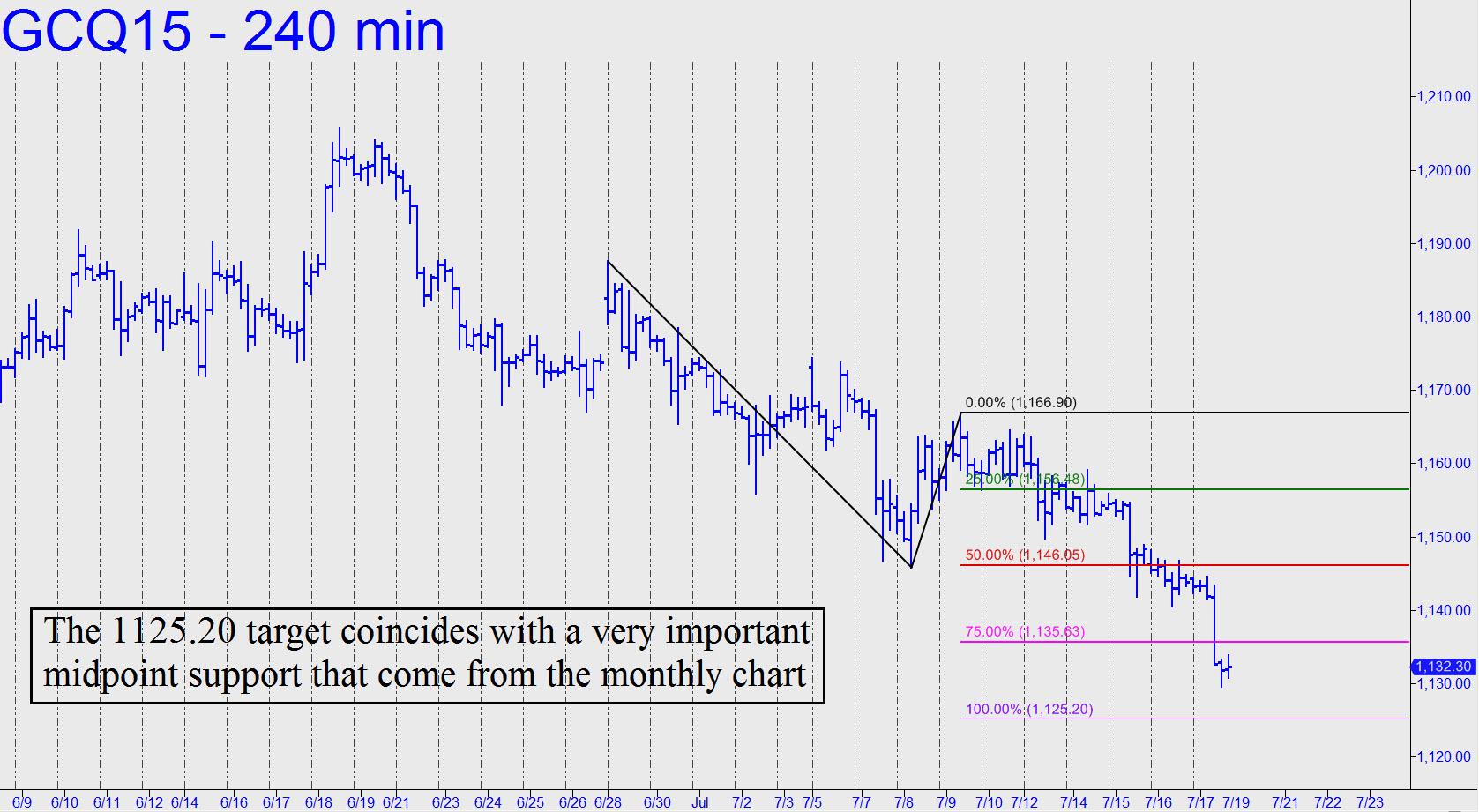 prix de l'or, de l'argent et des minières / suivi 2015 et ultérieurement - Page 4 Gold-target-coincides-with