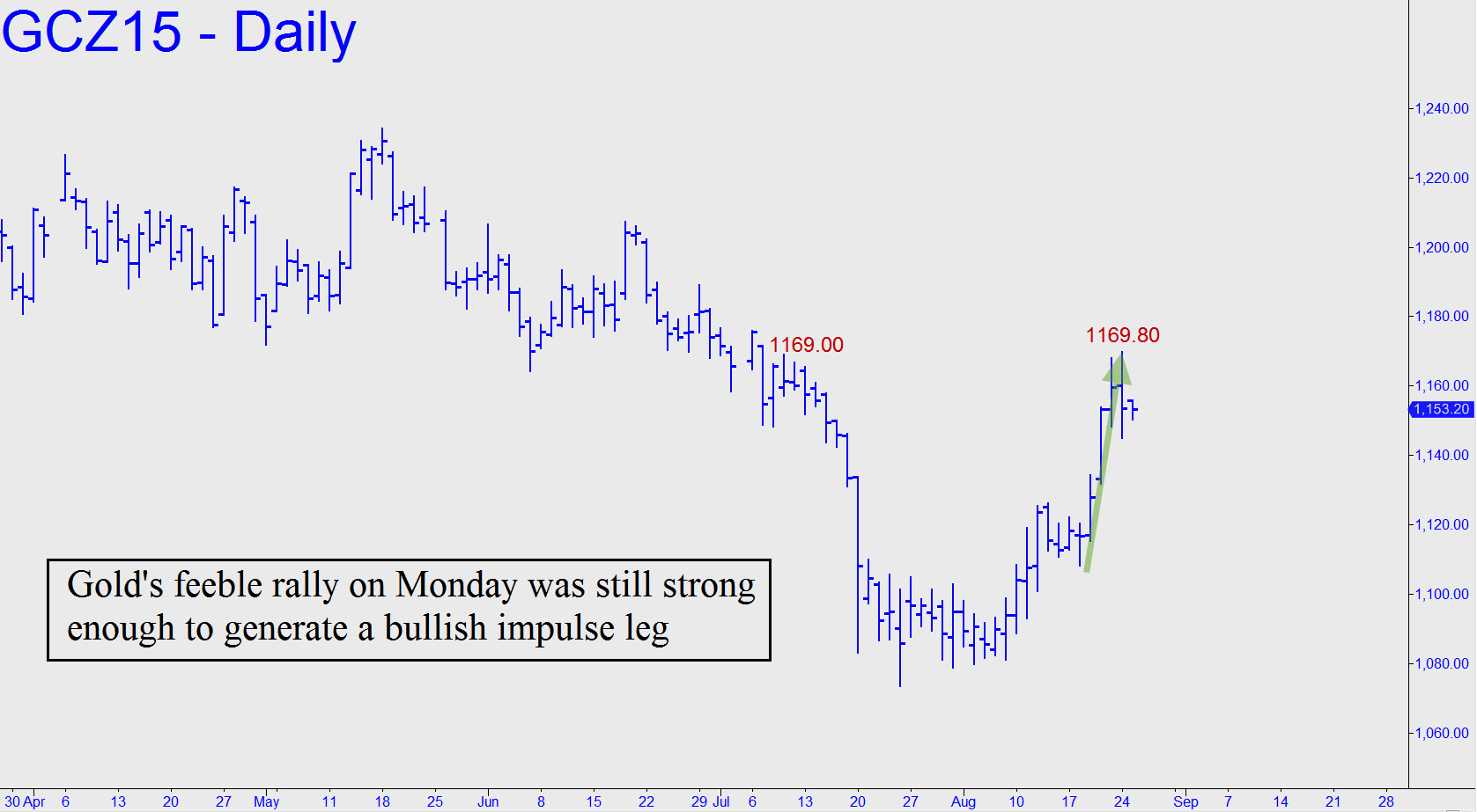 prix de l'or, de l'argent et des minières / suivi 2015 et ultérieurement - Page 4 Golds-feeble-rally
