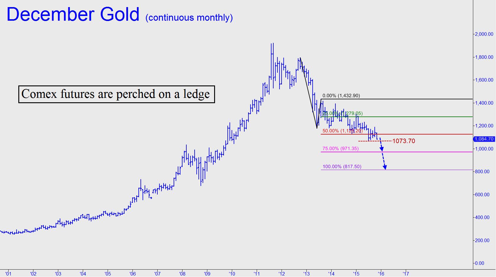 prix de l'or, de l'argent et des minières / suivi 2015 et ultérieurement - Page 5 Gold-perched-on-a-ledge