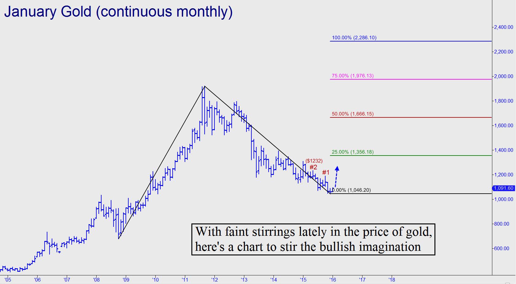 prix de l'or, de l'argent et des minières / suivi 2015 et ultérieurement - Page 5 Faint-stirrings-in-gold