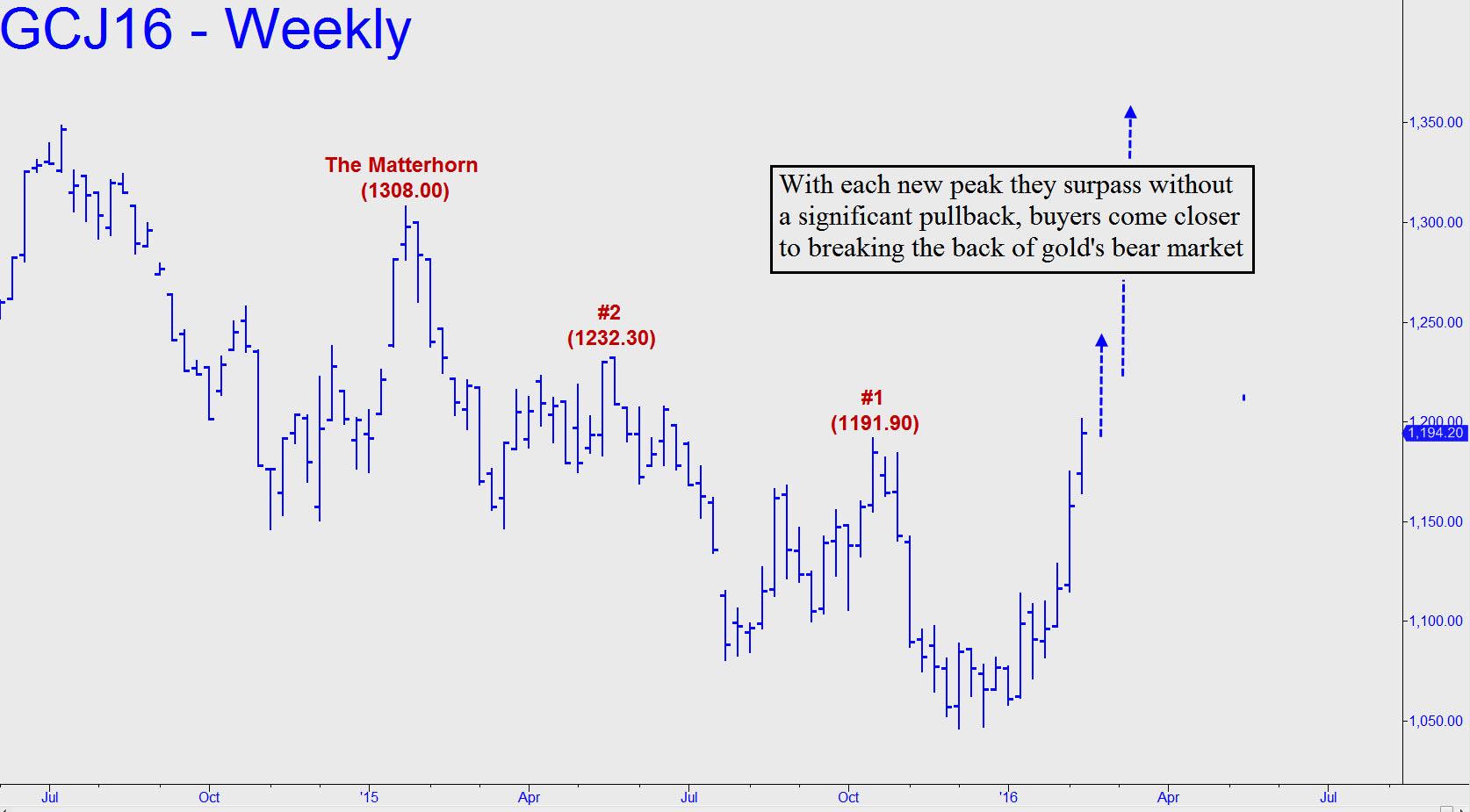 prix de l'or, de l'argent et des minières / suivi 2015 et ultérieurement - Page 5 With-each-new-peak