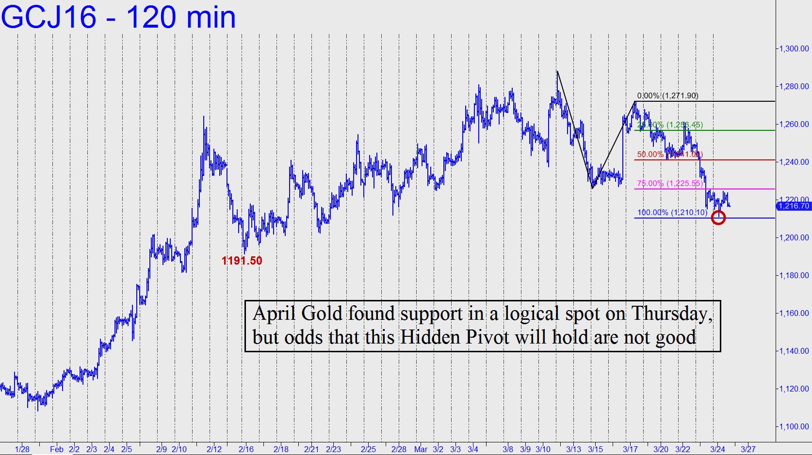 prix de l'or, de l'argent et des minières / suivi 2015 et ultérieurement - Page 6 April-gold-found-support