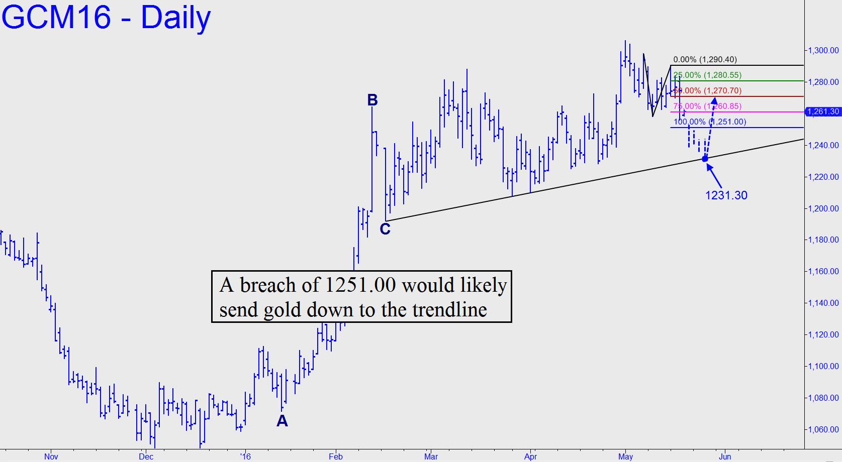 prix de l'or, de l'argent et des minières / suivi 2015 et ultérieurement - Page 6 June-gold-breach-of-1251-would
