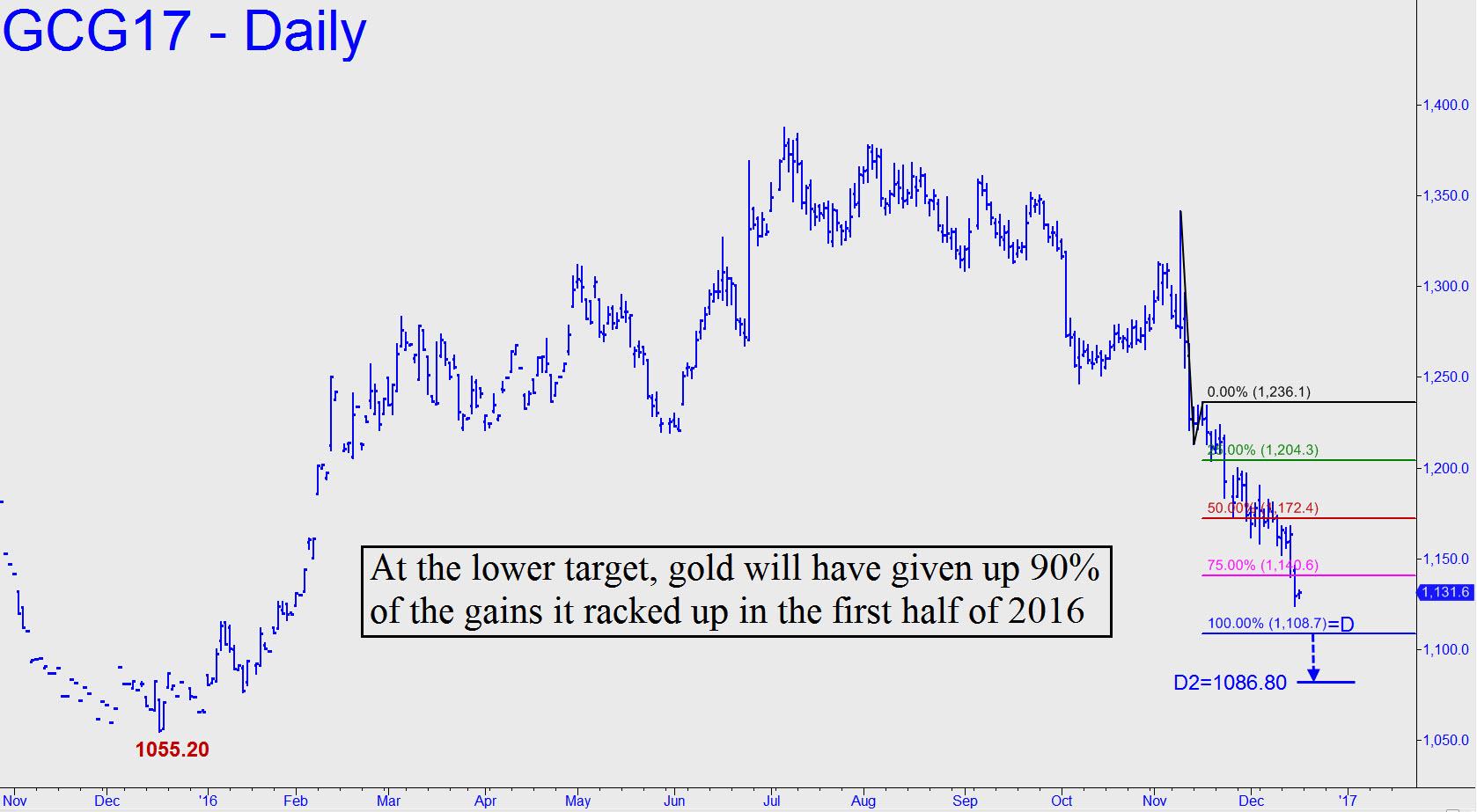 prix de l'or, de l'argent et des minières / suivi 2015 et ultérieurement - Page 7 At-the-lower-target