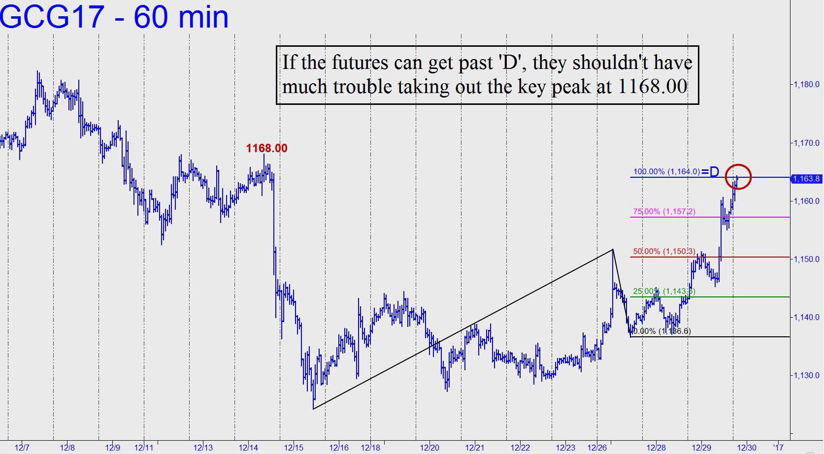 prix de l'or, de l'argent et des minières / suivi 2015 et ultérieurement - Page 7 If-gold-can-get-past