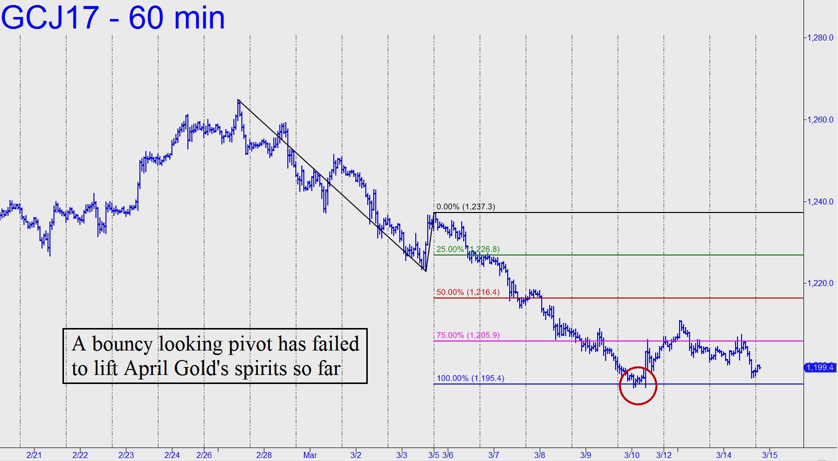 prix de l'or, de l'argent et des minières / suivi 2015 et ultérieurement - Page 8 Bouncy-looking-pivot-in-Gold-has-failed
