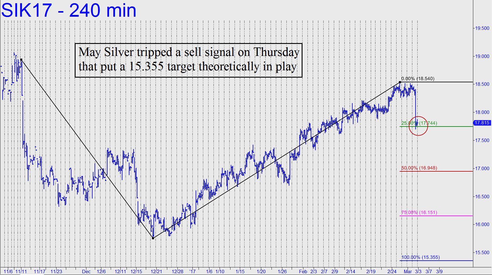 prix de l'or, de l'argent et des minières / suivi 2015 et ultérieurement - Page 7 May-Silver-tripped