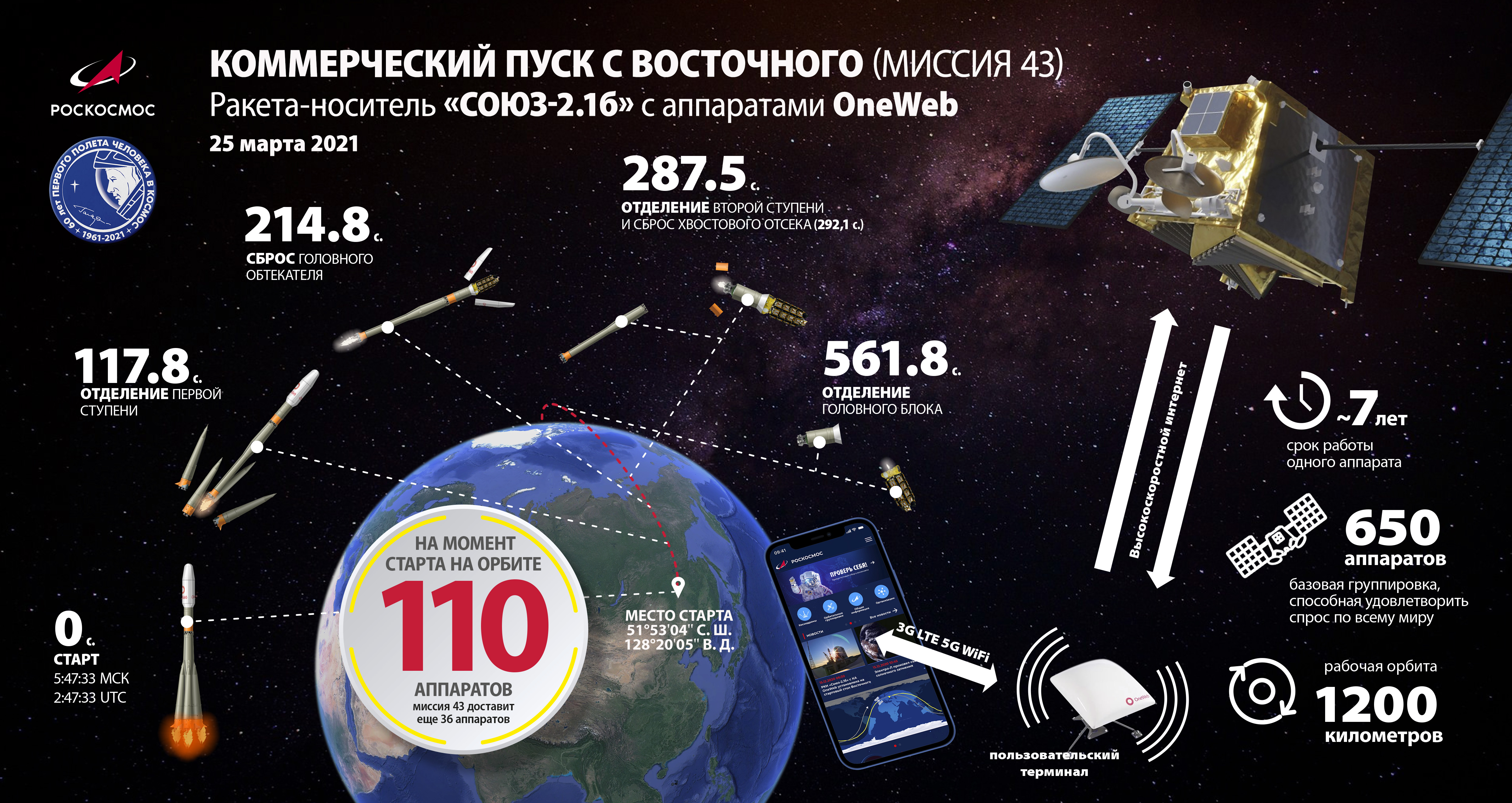 Soyouz-2.1b (36 OneWeb) - Vos - 25.3.2021 Ziklogramma.oneweb.m43
