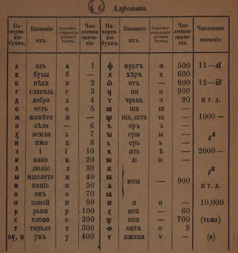Слова, Понятия, Образы - Страница 4 Alfavit
