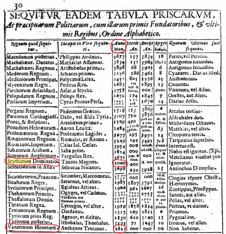 Слова, Понятия, Образы Venetorum-scytharum-dominat