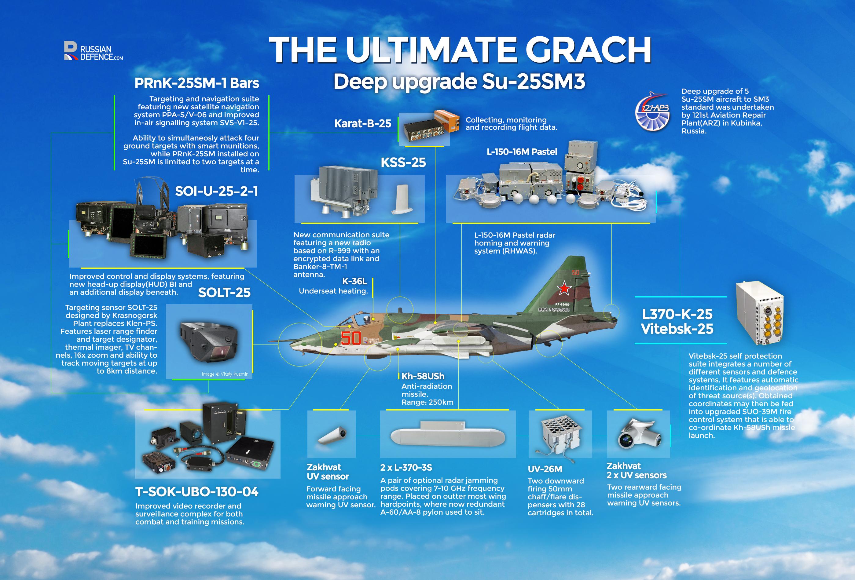 """روسيا تعدل مقاتلات """"Su-25"""" الهجومية Su25SM3_InfoGraphic"""