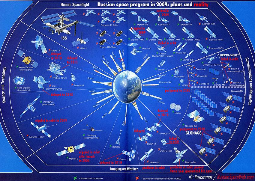 Bilan russe 2009 en une image 2009_satellites_rf_1