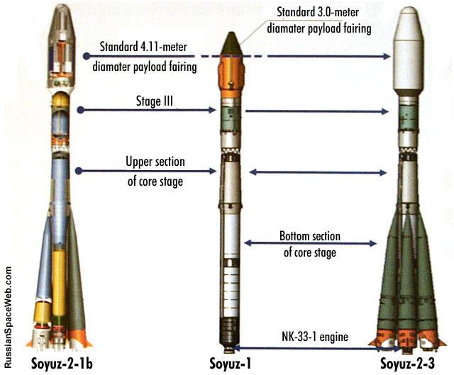 Le lanceur Soyouz-2.1v - Page 4 Soyuz1_2_3_transition_1