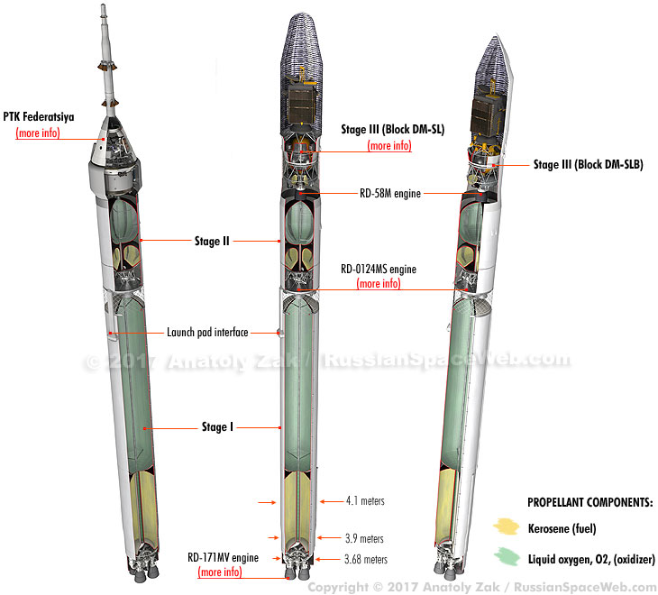 Nouveau lanceur Soyouz-5 Soyuz5_family_1