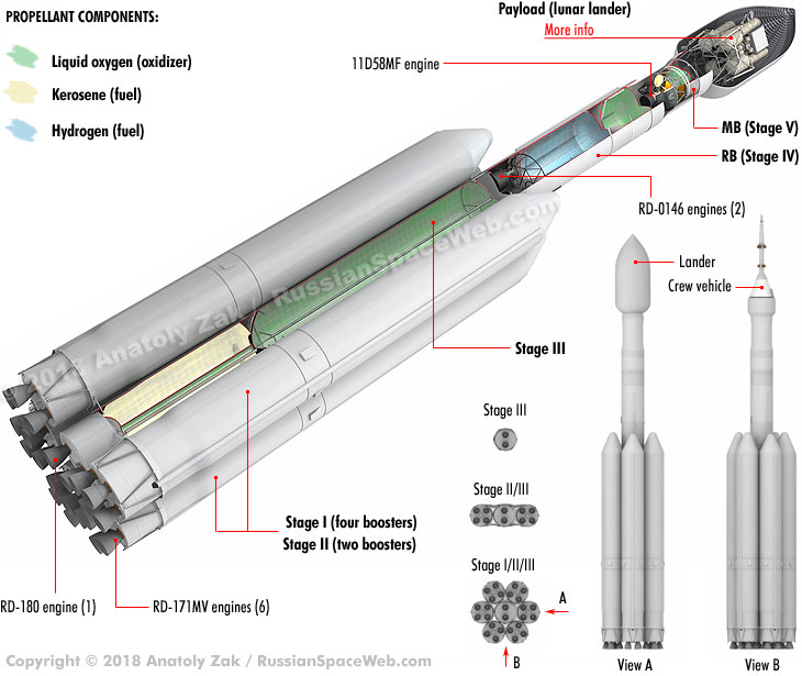 Russian Launch Vehicles and their Spacecraft: Thoughts & News - Page 15 Superheavy_tskb_6booster_var4_cutaway_1