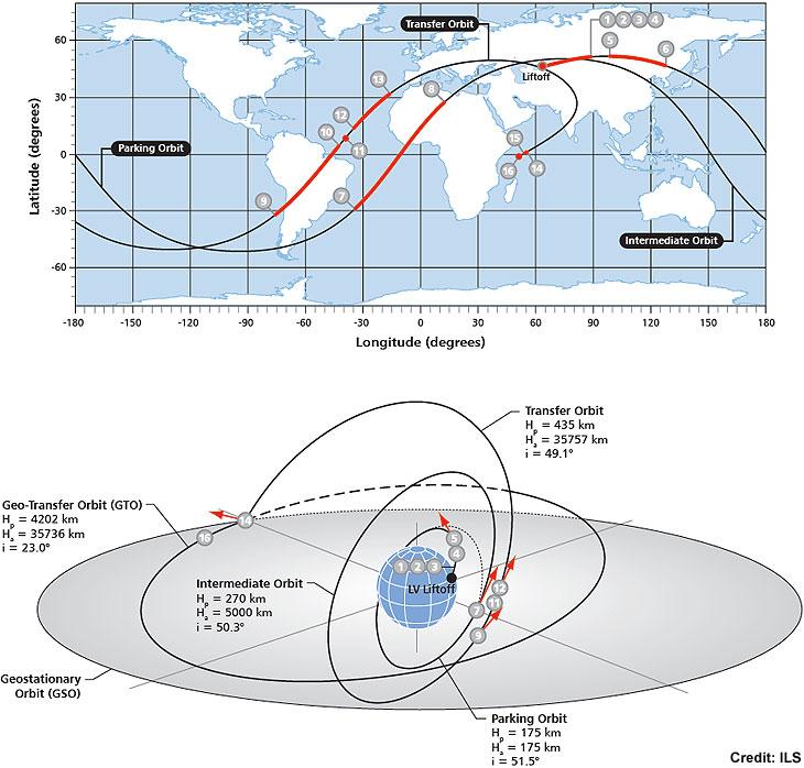Lancement Proton-M / Astra 2G - 28 décembre 2014 [Succès] Profile_1