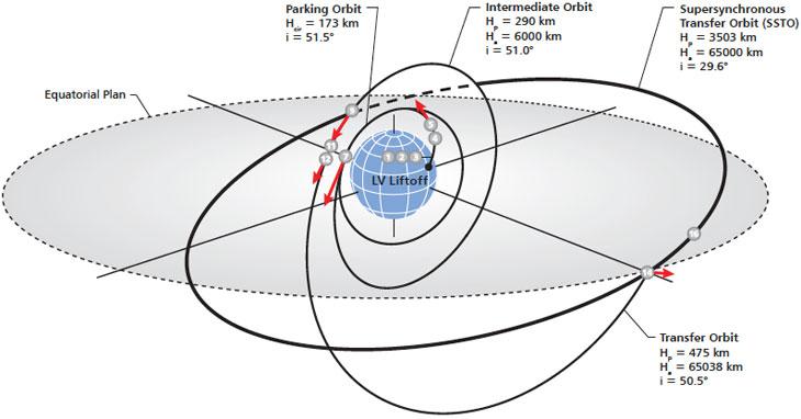 Lancement Proton-M / Intelsat-31 - 9 juin 2016 Scenario_1