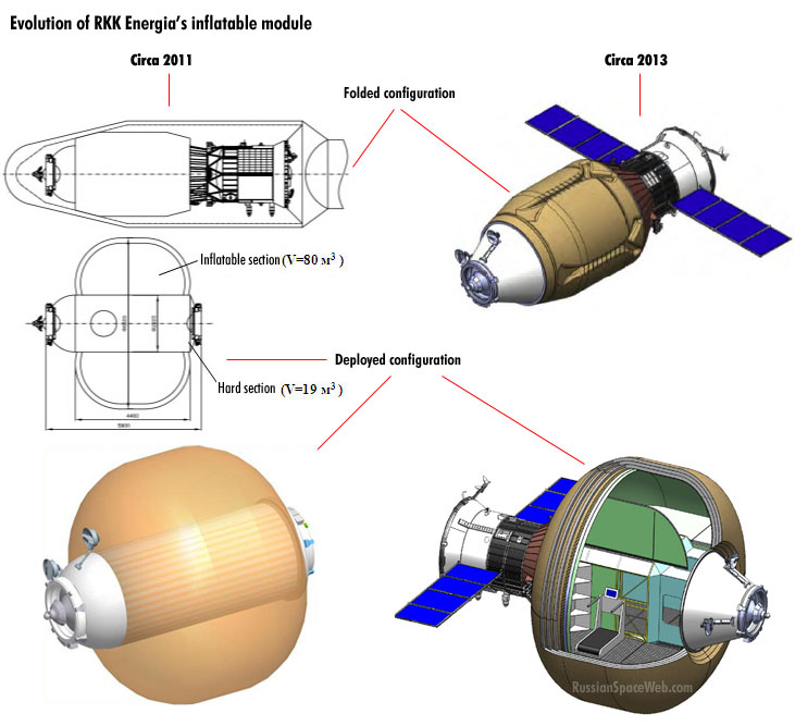 Russian Launch Vehicles and their Spacecraft: Thoughts & News - Page 3 Rkk_evolution_1