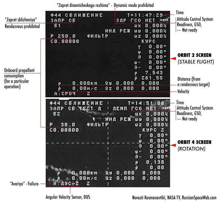 Lancement Soyouz-2.1a / Progress M-27M (28/04/15) [Echec] - Page 5 Indicator_1