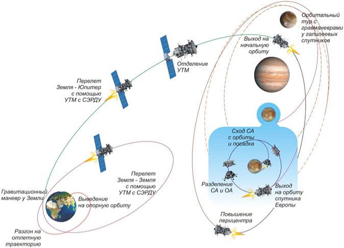 Des sondes russes vers Ganymède lancées en 2023? Scenario_1