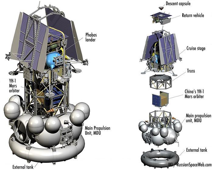 Fobos-Grunt - mission russe sur l'étude de Phobos - Page 7 Fg_2011_components_1
