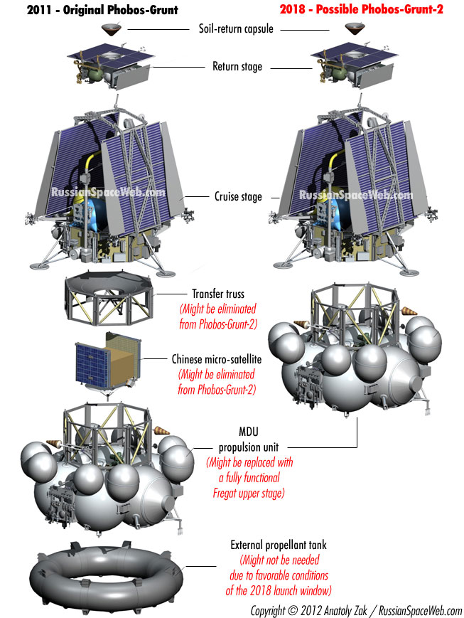 Mission Phobos-Grunt [Echec] - Page 25 Fg2_compare_1