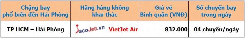 Vé máy bay Vietjet đi Hải Phòng trực tuyến đơn giản nhất Gia%20ve%20may%20bay%20Vietjet%20di%20Hai%20Phong