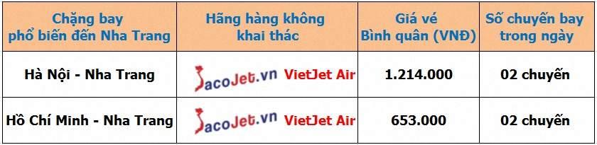 Vé máy bay Vietjet đi Nha Trang uy tín tại Sacojet.vn Gia%20ve%20may%20bay%20Vietjet%20di%20Nha%20Trang