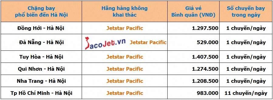Đặt vé máy bay Jetstar đi Hà Nội giá rẻ và nhanh nhất tại SacoJet Gia%20ve%20may%20bay%20Jetstar%20di%20Ha%20Noi