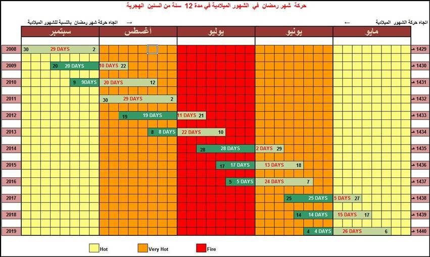دورة شهر رمضان في السنين القادمة 75683_1250484105