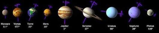 Cette fois ça y est, voici la preuve qu'il n'y a pas de DIeu. - Page 2 Axe-planetes