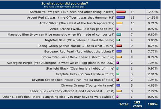 Sondaggio:qual'e' il colore piu' apprezzato della Elise nel mondo? Forumsurvey