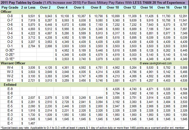 Grados de tropa y sueldos en el las Fuerzas Armadas de Estados Unidos 2011-Military-Pay-Table-Less-than-20