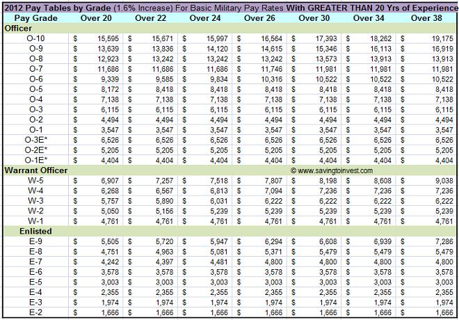 Grados de tropa y sueldos en el las Fuerzas Armadas de Estados Unidos 2012-Military-Pay-Chart-greater-than-20