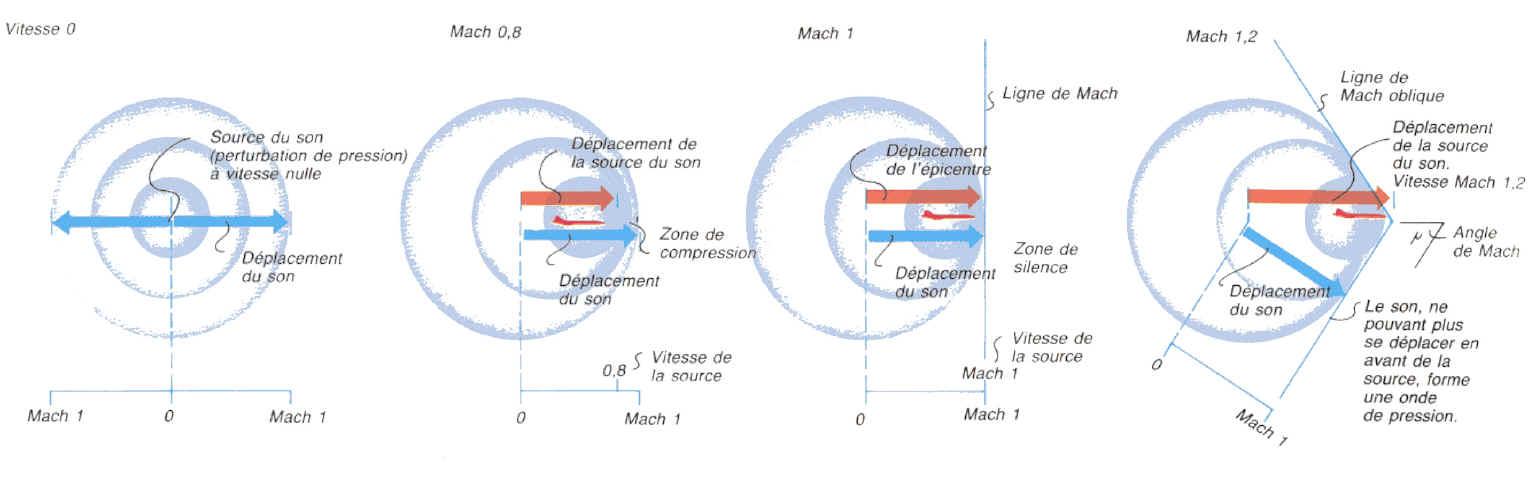 TLD(Tir longue distance) et silencieux - Page 13 Mur_du_son