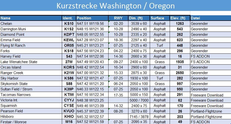 Washington / Oregon - ERÖFFNET Oregon